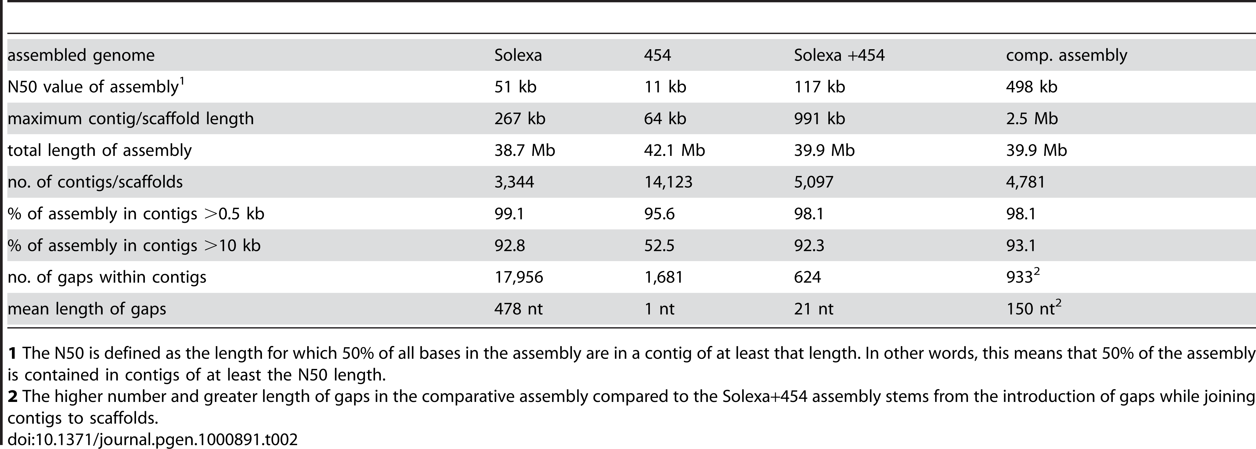 Main features of <i>S. macrospora</i> genome assemblies from Solexa reads, 454 reads, a combination of both, and after comparative assembly with the <i>N. crassa</i> genome.
