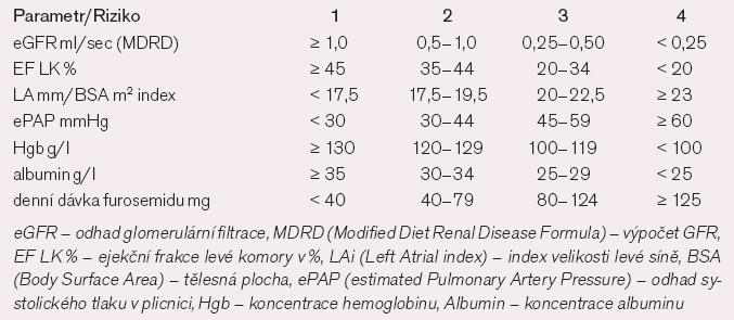 Prognostické skóre u pacientů s kardiorenálním syndromem.
