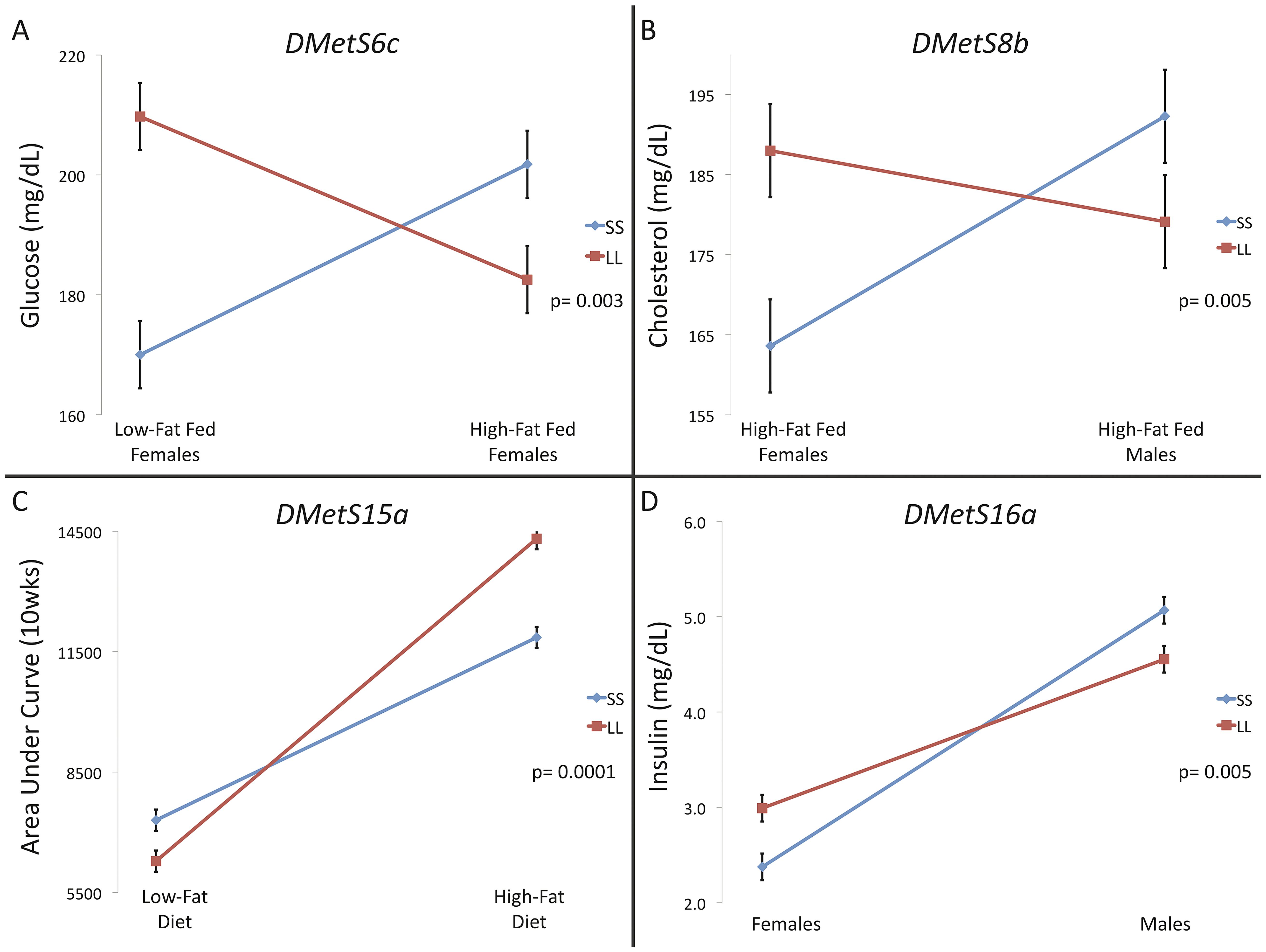 Crossing interactions at single traits comprising pleiotropic QTL.