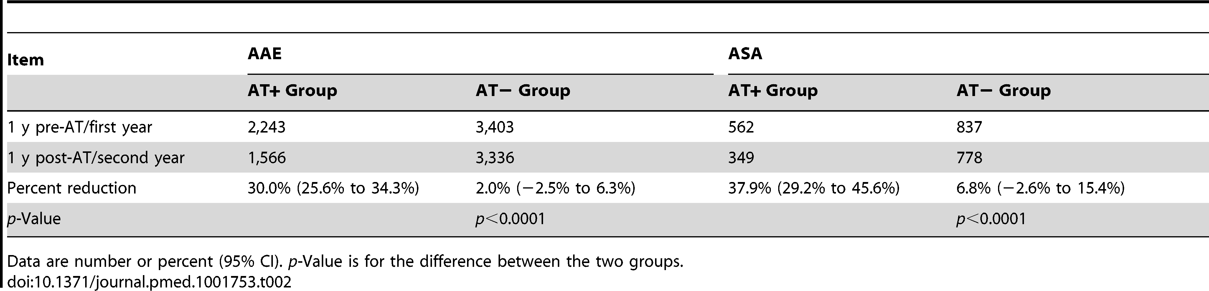 Annual incidence of acute asthma exacerbation and acute status asthmaticus: comparing adenotonsillectomy to no adenotonsillectomy.
