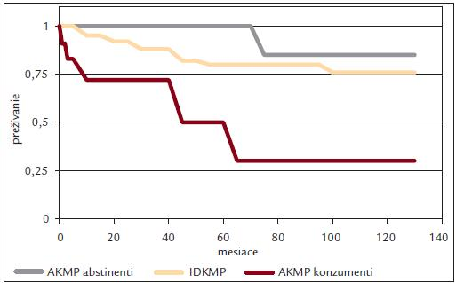 Prežívanie pacientov s AKMP a IDKMP. Sivá čiara zobrazuje prežívanie abstinujúcich pacientov s AKMP, žltá s IDKMP, hnedá pacientov s AKMP pokračujúcich v konzume alkoholu. Voľne podľa [6].