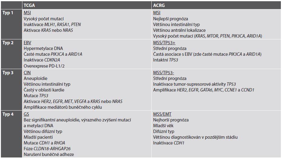 Současné molekulární klasifikace adenokarcinomu žaludku.