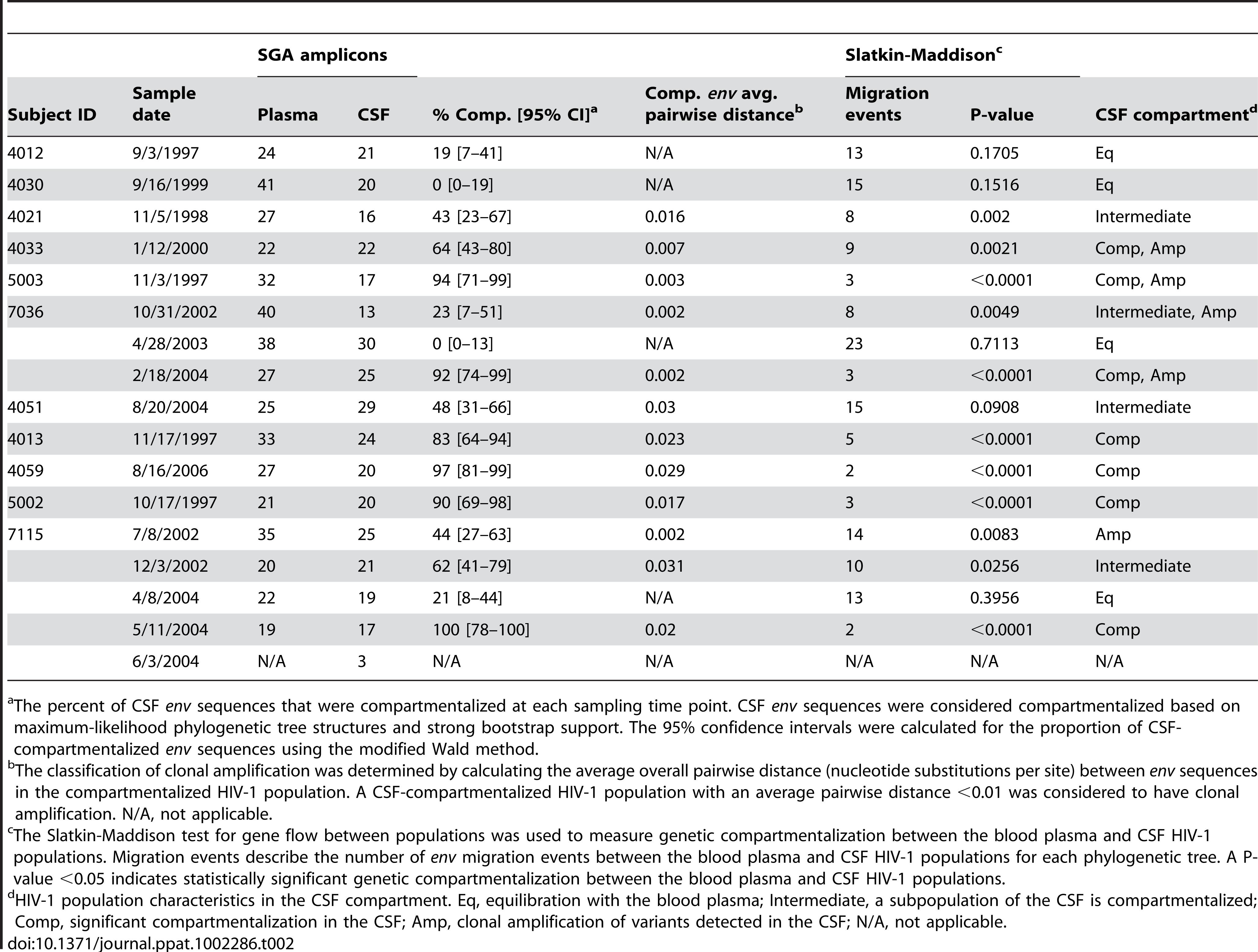 HIV-1 population characteristics in the CSF compartment.