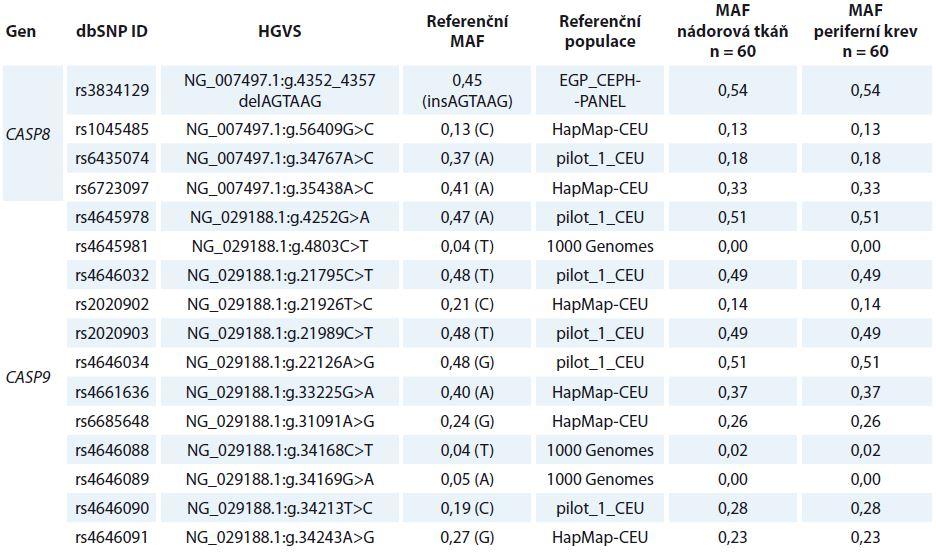 Seznam a distribuce všech polymorfizmů analyzovaných v rámci studie.
