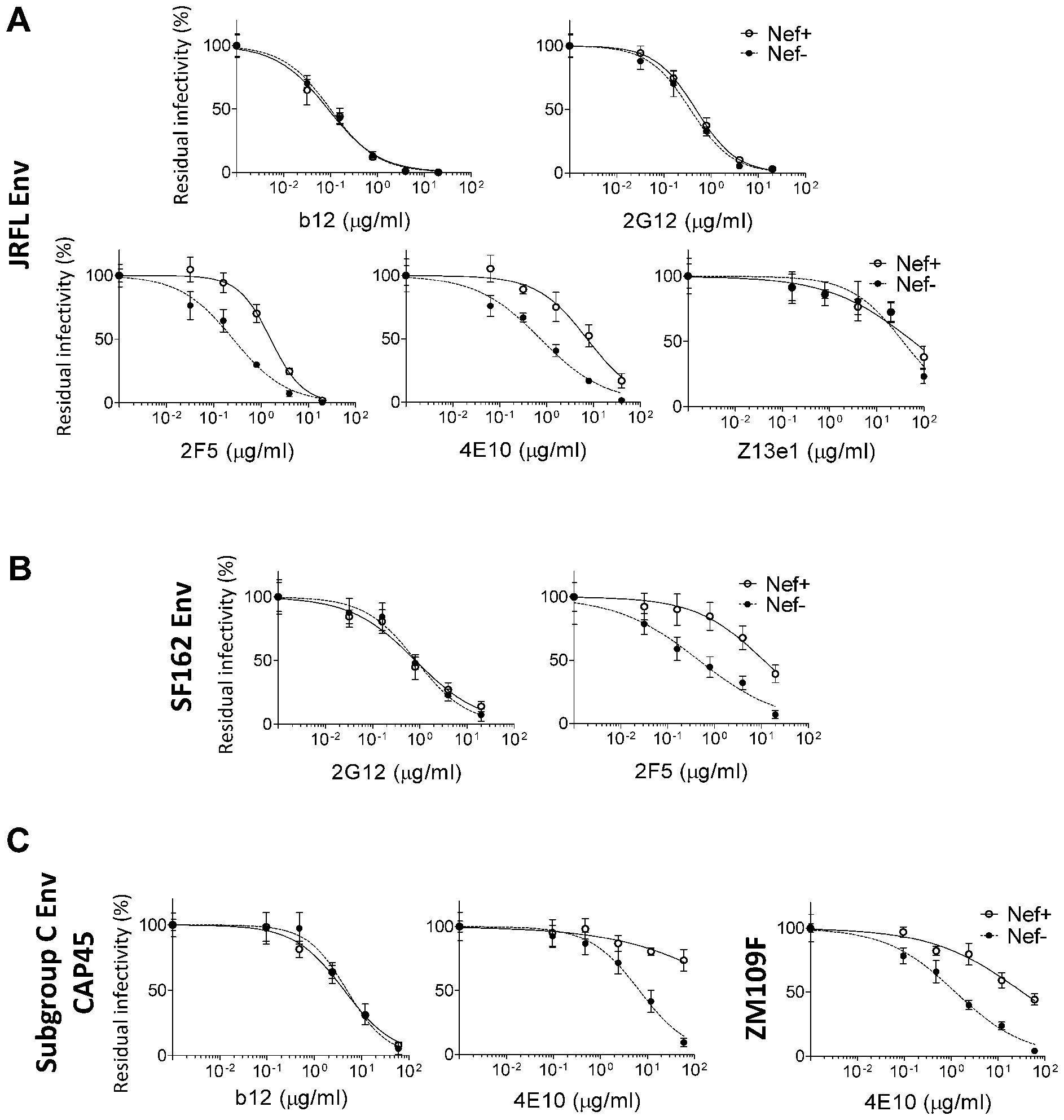 Virus particles pseudotyped with Env Glycoproteins derived from diverse HIV-1 isolates are responsive to the Nef effect on the susceptibility to 2F5 and 4E10.