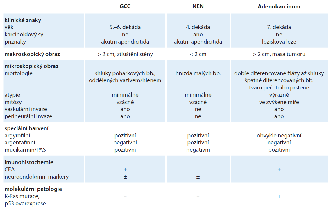 Srovnání klinicko-patologických znaků karcinoidu z pohárkových buněk, apendikálních NEN a adenokarcinomu (volně upraveno podle Roy P et al [14]).