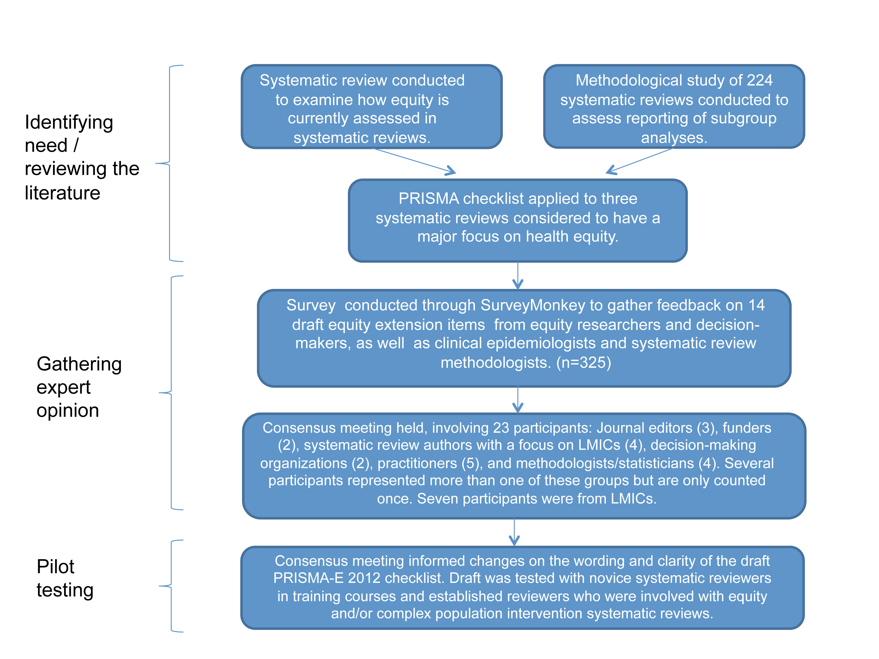 Flowchart of methods used to develop PRISMA-E 2012 reporting guidelines for equity-focused systematic reviews.