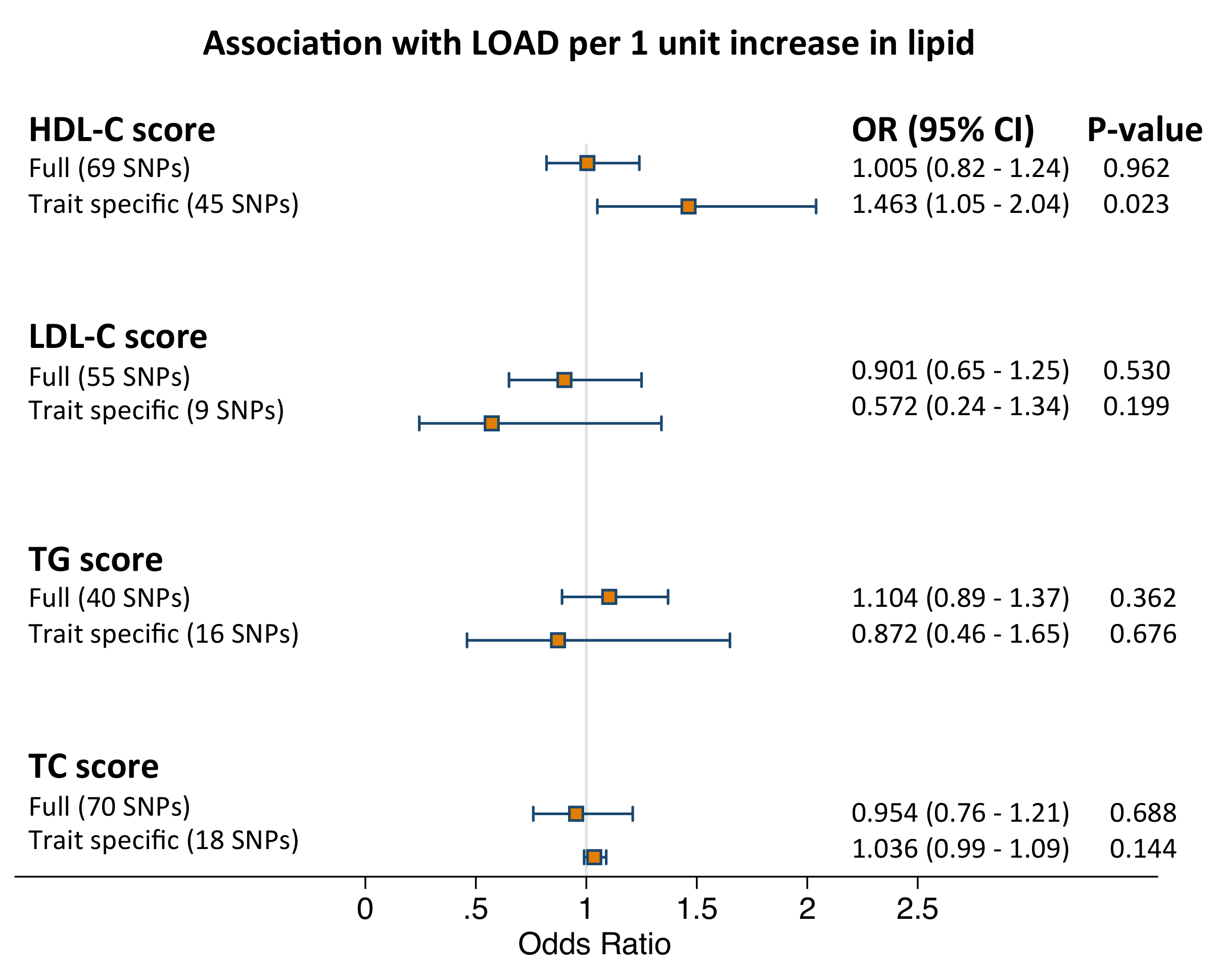 Results of the meta-analysis pooled estimates for the effect of a 1 unit increase in blood lipid traits on LOAD risk using instrumental variable analysis (<i>n</i> = 10,578).