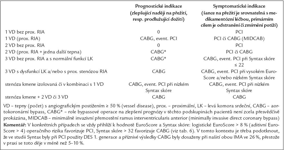 Prognostické a symptomatické indikace k PCI a k CABG u chronické ICHS (tabulka neplatí pro AKS a doplňuje tab. 4).