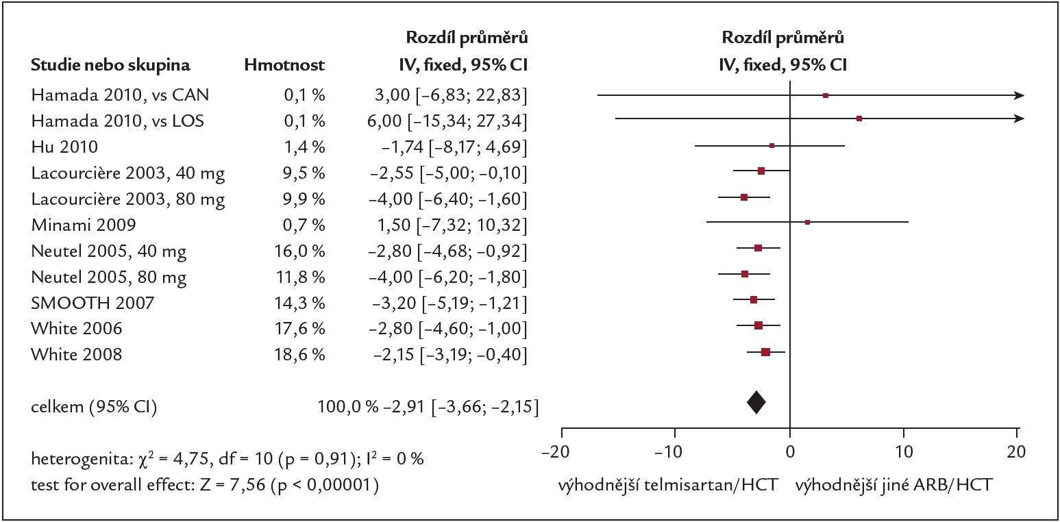 Vliv léčby telmisartanem + HCTZ na hodnotu systolického TK [14].