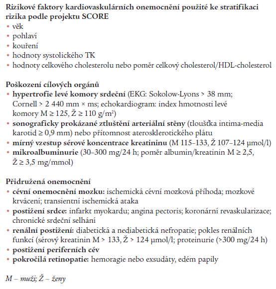 Faktory ovlivňující prognózu hypertoniků.