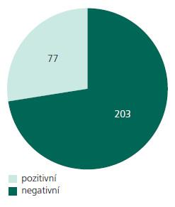 Celkové výsledky vyšetření 14- 3-3 proteinu. Z celkového počtu 280 vyšetřených mozkomíšních moků bylo 203 negativních a 77 pozitivních v průkazu ß- podjednotky proteinu 14- 3-3.