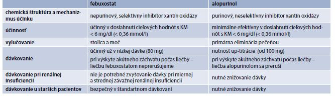 Porovnanie súčasných možností farmakologickej liečby
