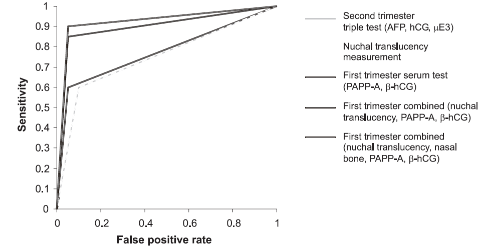 Figure 4. Receiver-operator curve characteristics, the false positive rate is plotted against the sensitivity (detection rate) for each of the screening strategy