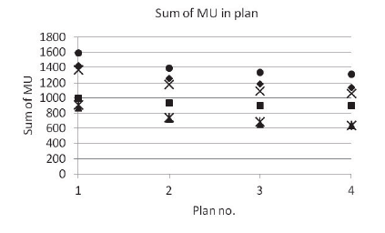 Fig. 2: Correlation between fluence complexity (plan 1 is the most complex, plan 4 is the least complex) and the total number of MU in a plan. Six patients are shown, each represented by a different symbol.