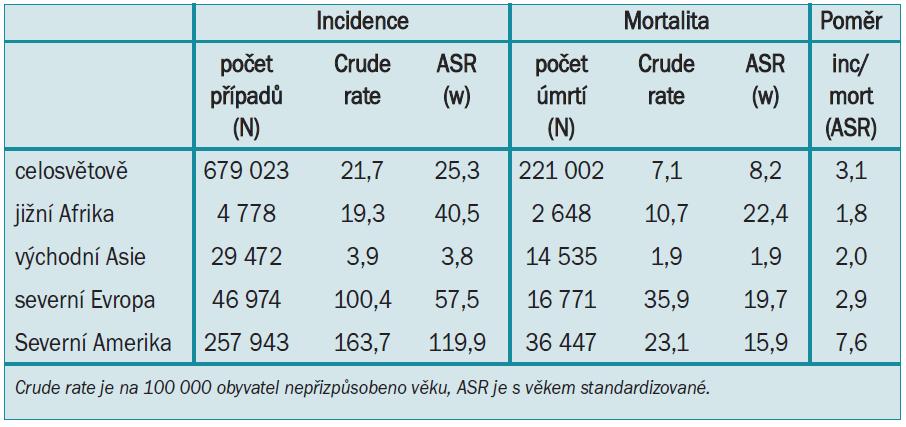 Incidence a mortalita karcinomu prostaty v různých částech světa, Globocan 2002.
