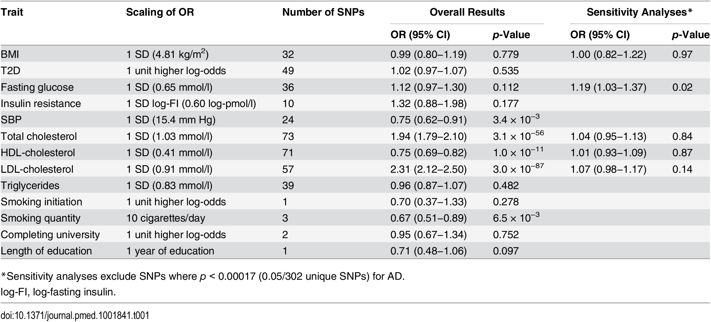 Estimated associations of each genetically predicted risk factor with Alzheimer disease.