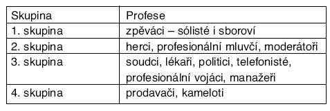 Rozdělení hlasových profesionálů podle Unie evropských foniatrů [11]