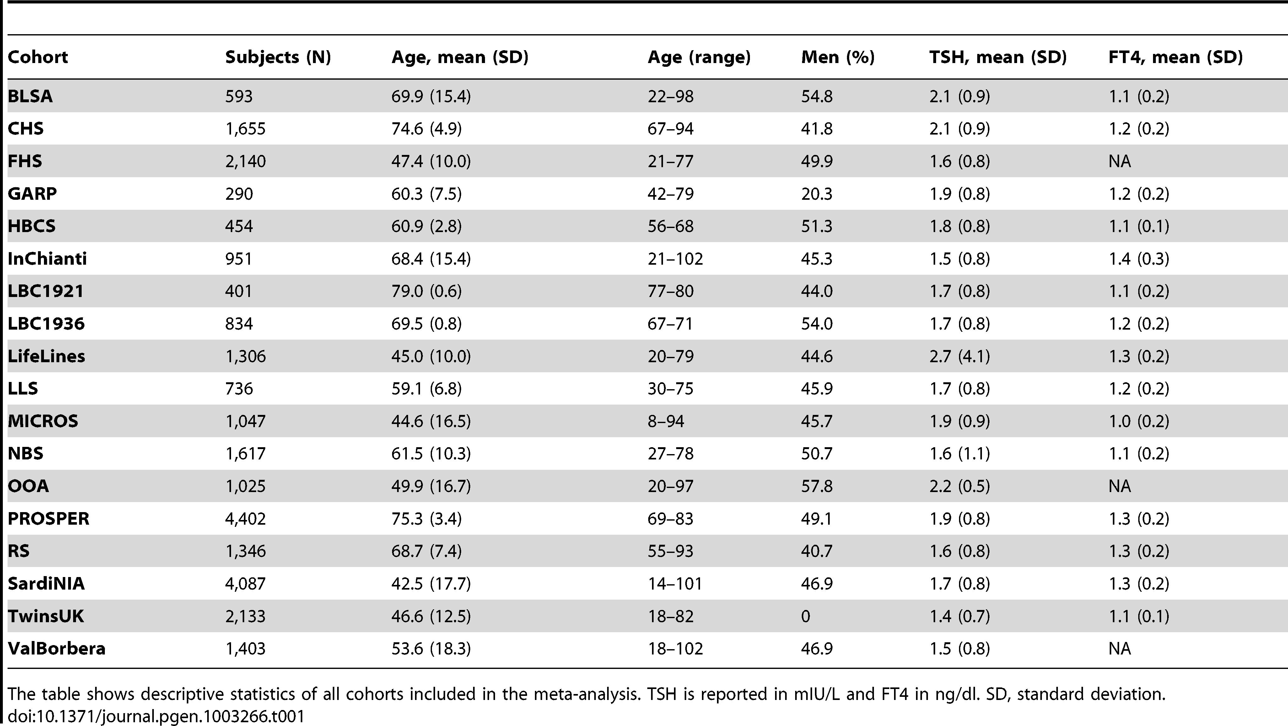 Descriptive statistics of all cohorts.