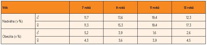 Prevalence nadváhy a obezity v 7, 9, 11 a 13 letech žáka ZŠ podle pohlaví a IOTF kritérií.