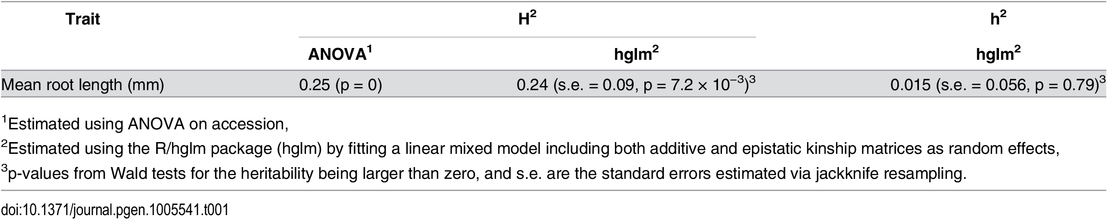 Estimated narrow (h<sup>2</sup>) and broad sense (H<sup>2</sup>) heritabilities of root length mean and variance in a population of 93 natural <i>A</i>. <i>thaliana</i> accessions.