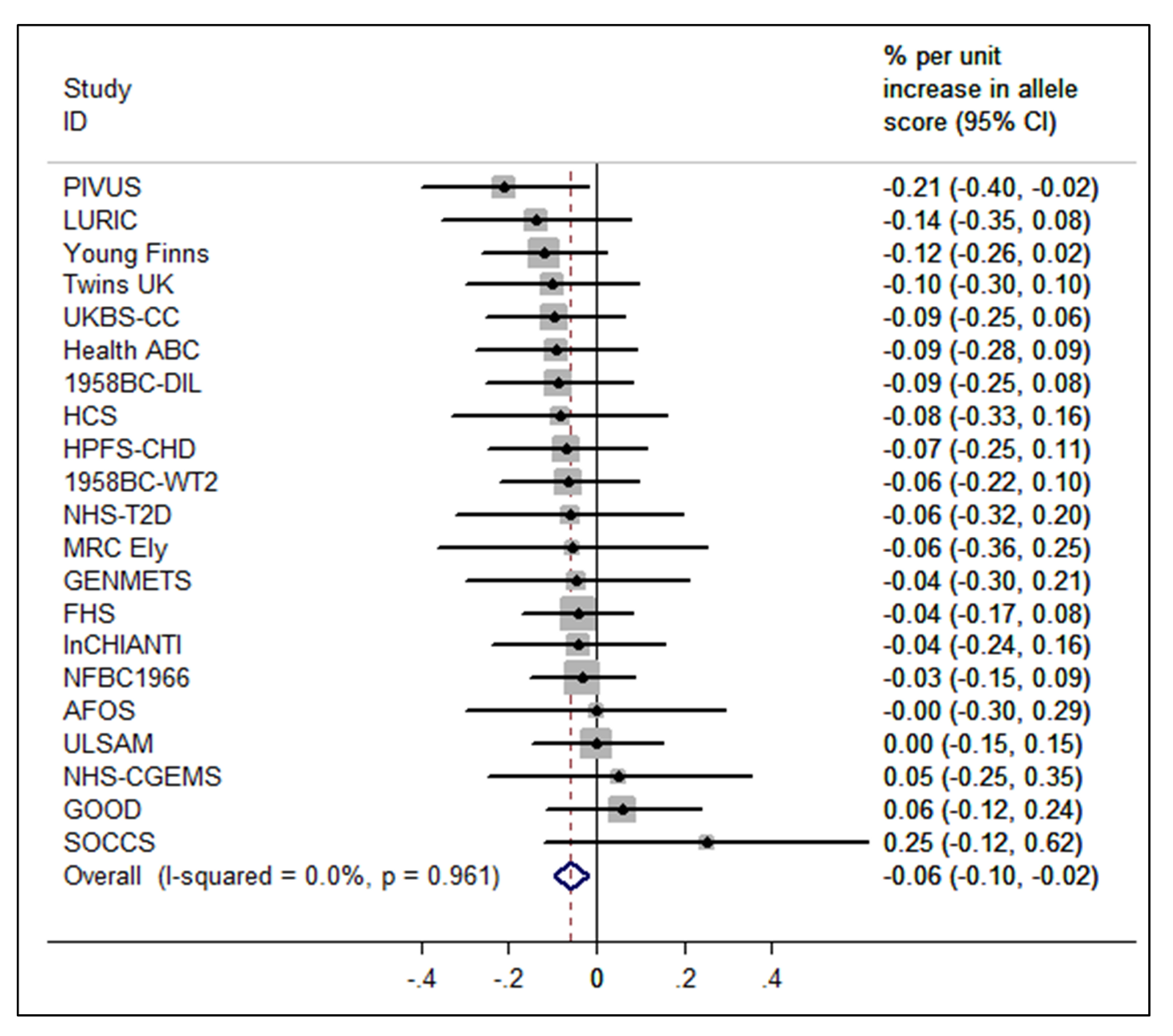 Meta-analysis of the BMI allele score association with 25(OH)D (<i>n</i>=31,120).