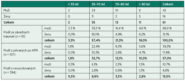 Zastoupení závažných traumat v jednotlivých věkových kategoriích (p > 0,05)