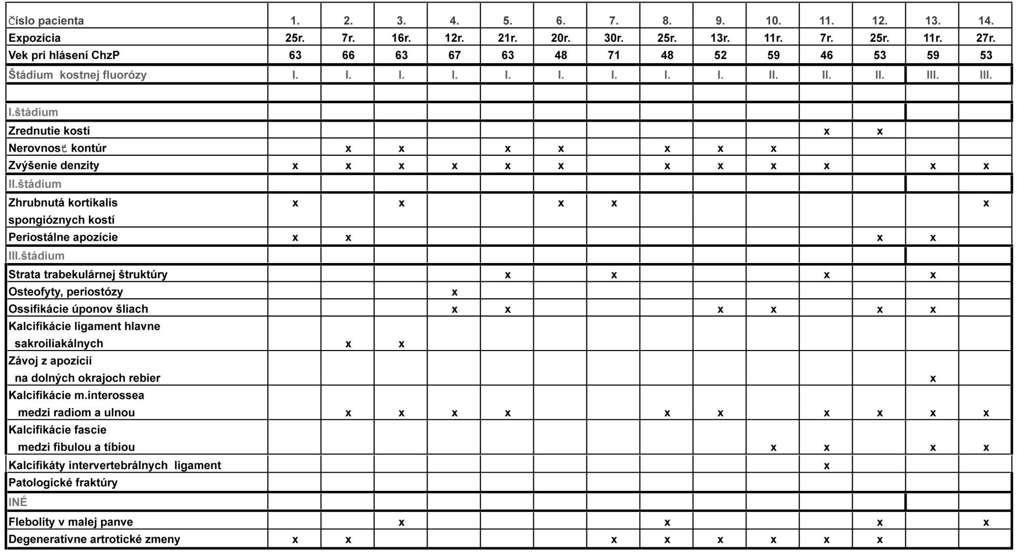 Prehľad rtg zmien skeletu v skupine pacientov s dg. profesionálna kostná fluoróza (štádia, podľa klasifikácie Hagena a Grinsberga)