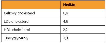 Mediány klasických lipidových parametrů (mmol/l) v souboru 21 000 zdravých těhotných z ÚPMD (2014–2016)
