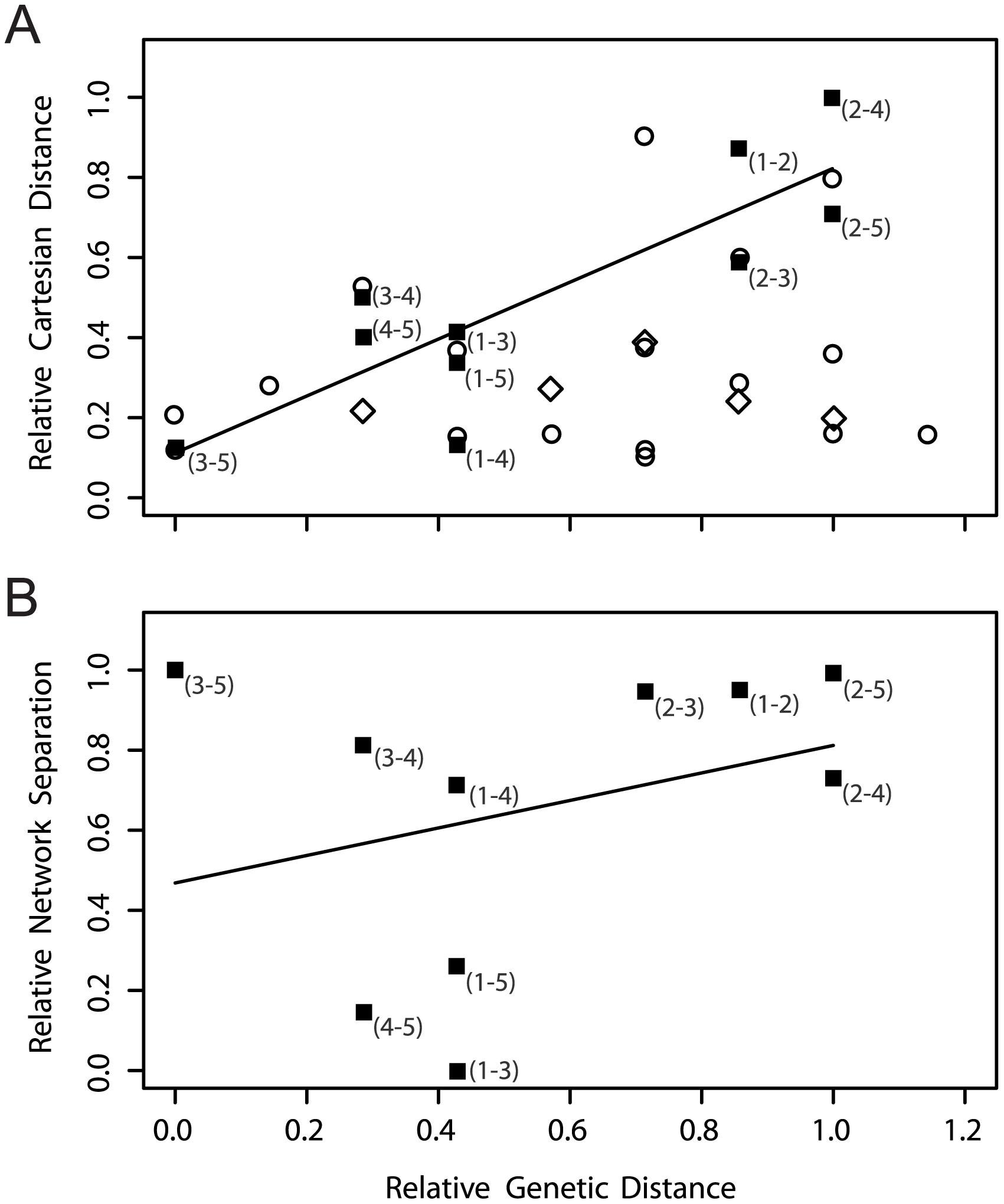Genetic versus spatial and network distances.