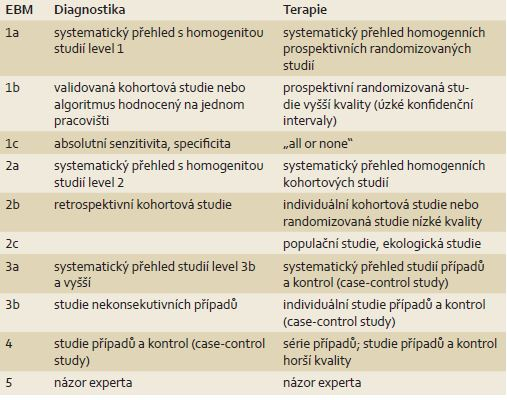 Klasifikace úrovně EBM použité v článku (podle Oxford Centre for Evidenced- Based Medicine – 2009) [5].