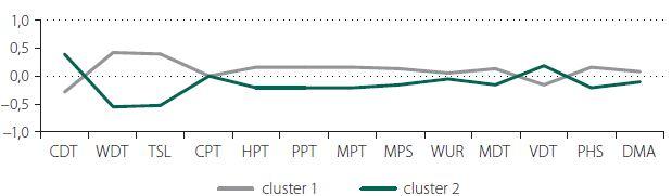 Graf 1a. Průměrné standardizované hodnoty 13 hodnocených senzitivních parametrů na HKK v jednotlivých clusterech.