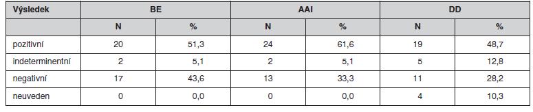 Srovnání výsledků MTWA u bicyklové ergometrie (BE), síňové stimulace (AAI) a dvoudutinové stimulace (DD) – kategorie pozitivní/indeterminantní/negativní