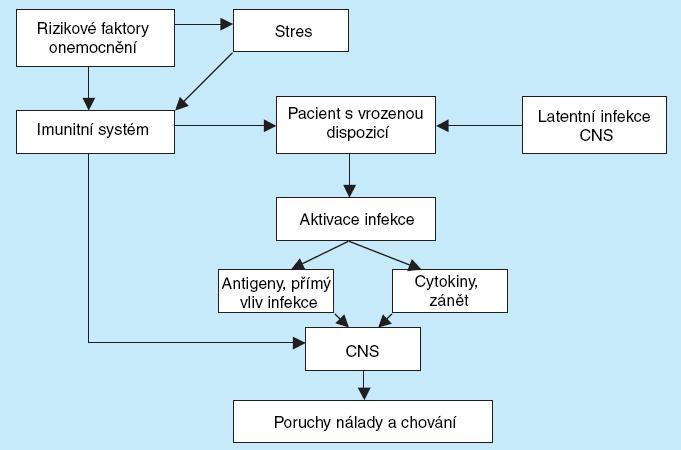 Viro-psycho-imunologický model