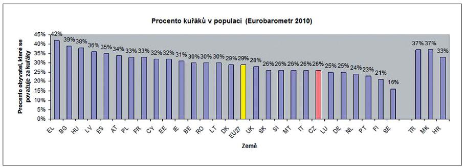 Procento kuřáku v populaci, 2010 Zdroj: Special Eurobarometr 332, Evropská Komise 2010