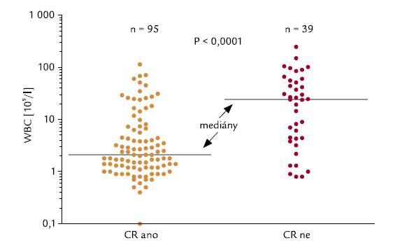 Počty leukocytů a indukce CR.