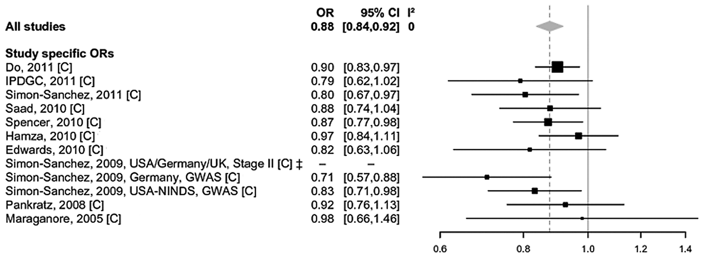 Forest plot of the meta-analysis of rs7077361 in <i>ITGA8</i>.