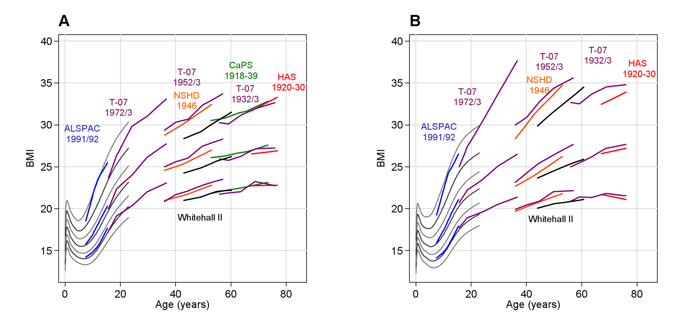 Observed BMI (kg/m<sup>2</sup>) in each cohort.