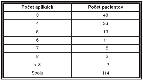 Charakteristika súboru podľa počtu aplikácií