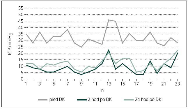 Hodnoty ICP v mmHg u 23 pacientů v prospektivním souboru.