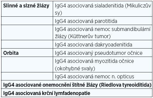 Projevy IgG4 asociovaných nemocí v ORL oblasti (upraveno dle Sato a Alamino 2013).