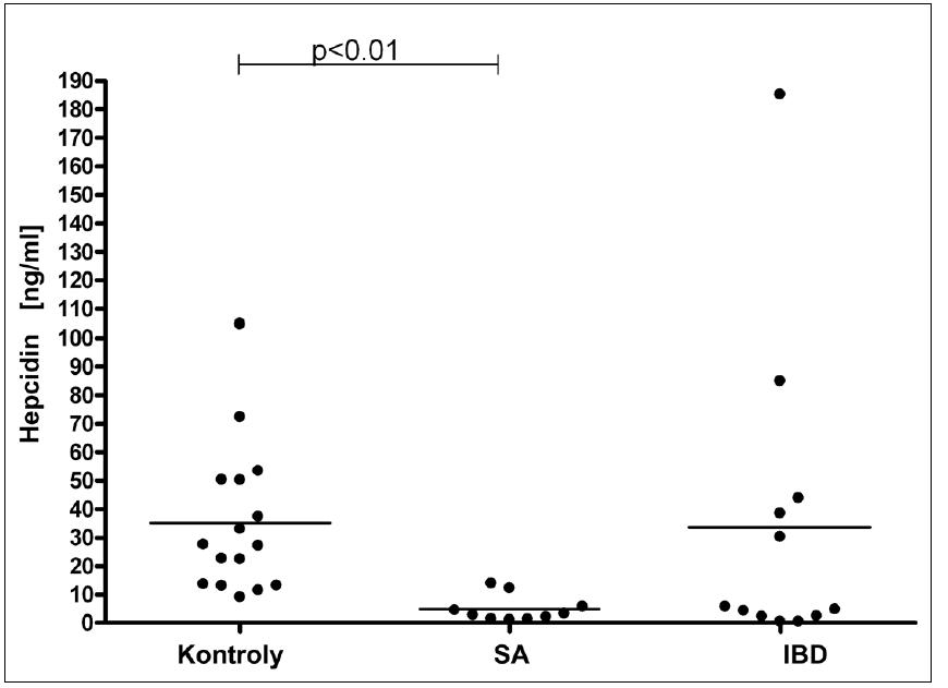 Srovnání hladin hepcidinu u pacientů se sideropenickou anémií (IDA), anémií doprovázející nespecifické střevní záněty (IBD) a kontrolní skupiny.