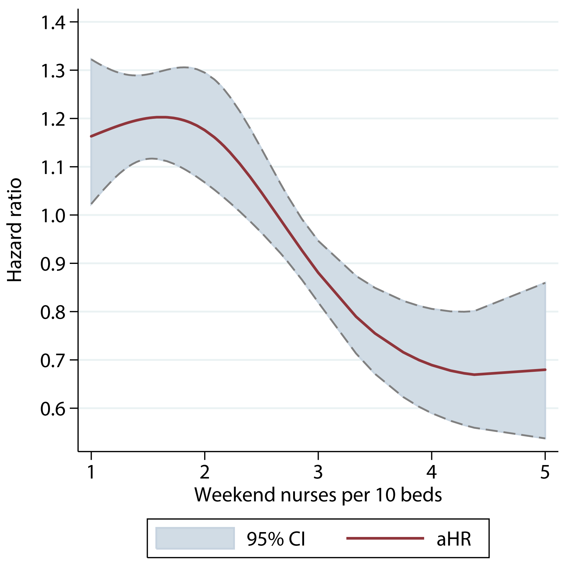 Unadjusted hazard ratio of 30-d mortality of patients admitted on weekends, by ratio of registered nurses per ten beds on the weekend.