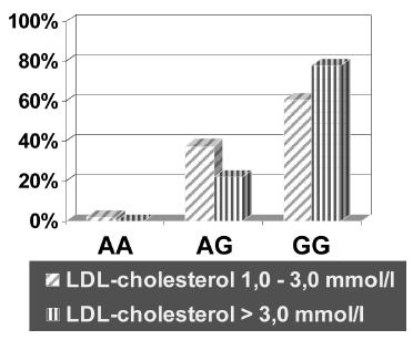 Zastoupení GG genotypu proti ostatním genotypům (AA + AG) polymorfismu - 308 G/A v genu pro TNFα mezi souborem pacientů s RA s normální a se zvýšenou plazmatickou hladinou LDL-cholesterolu.