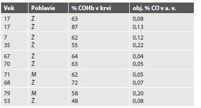 Smrteľné otravy CO spôsobené nedokonalým spaľovaním zemného plynu v byte (dvojice).