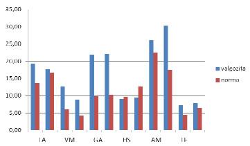 Aritmetický průměr normalizovaných hodnot průměrných amplitud svalů (% MVC) všech probandů obou skupin u 10 krokových cyků. Legenda: TA – m. tibialis anterior, VM – m. vastus medialis, GA – m. gastrocnemius lateralis, HS – hamstrings (mediální část), AM – m. adductor magnus, TF – m. tensor fasciae latae