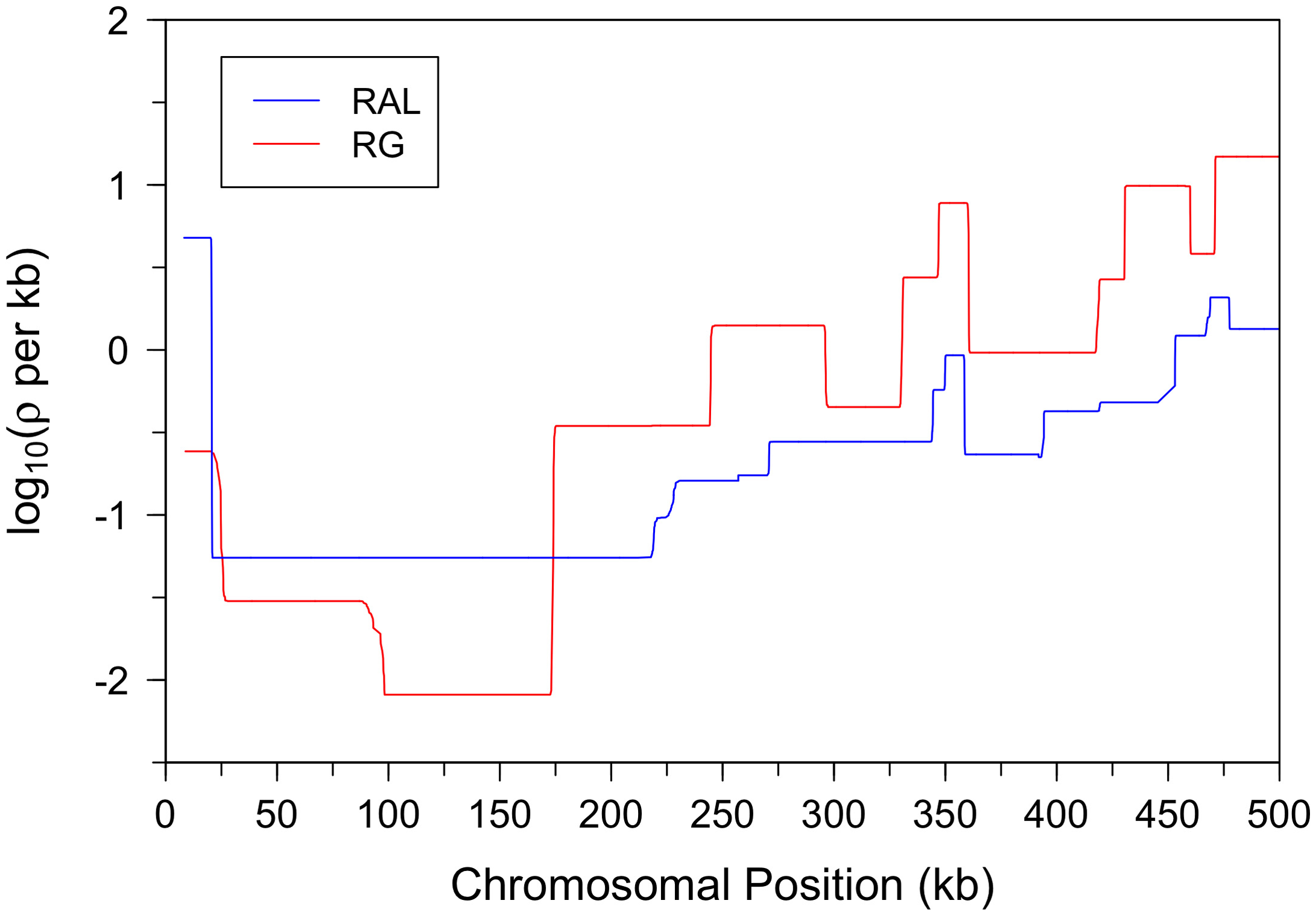 Fine-scale recombination maps for the X chromosome subtelomeric region.