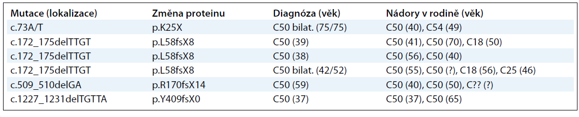 Výsledky mutační analýzy genu PALB2 u 190 vysoce rizikových pacientek s karcinomem prsu z ČR.
