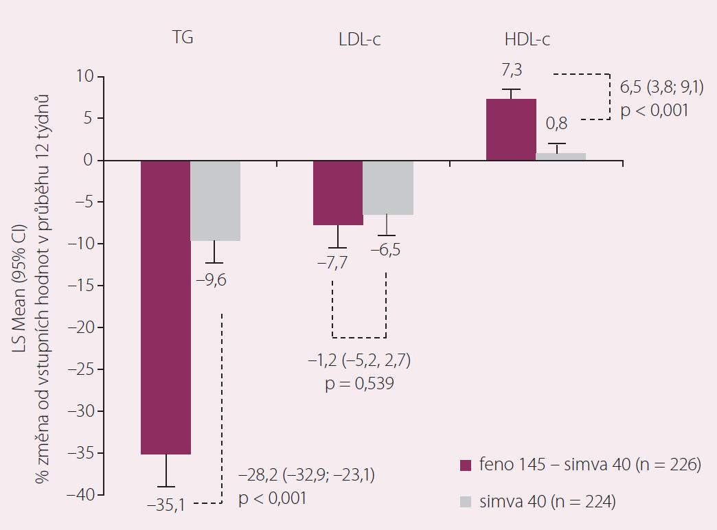 Kombinace fenofibrát 145 mg + simvastatin 40 mg vs. monoterapie statinem po 12. týdnech.
