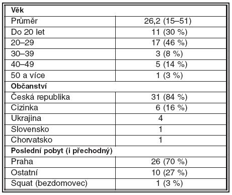 Některá demografická data sledovaného souboru
